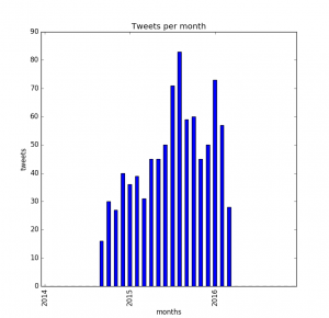 tweets-by-month